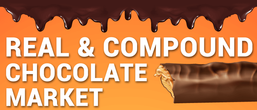 Real and Compound Chocolate Market