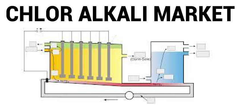 Chlor Alkali Market