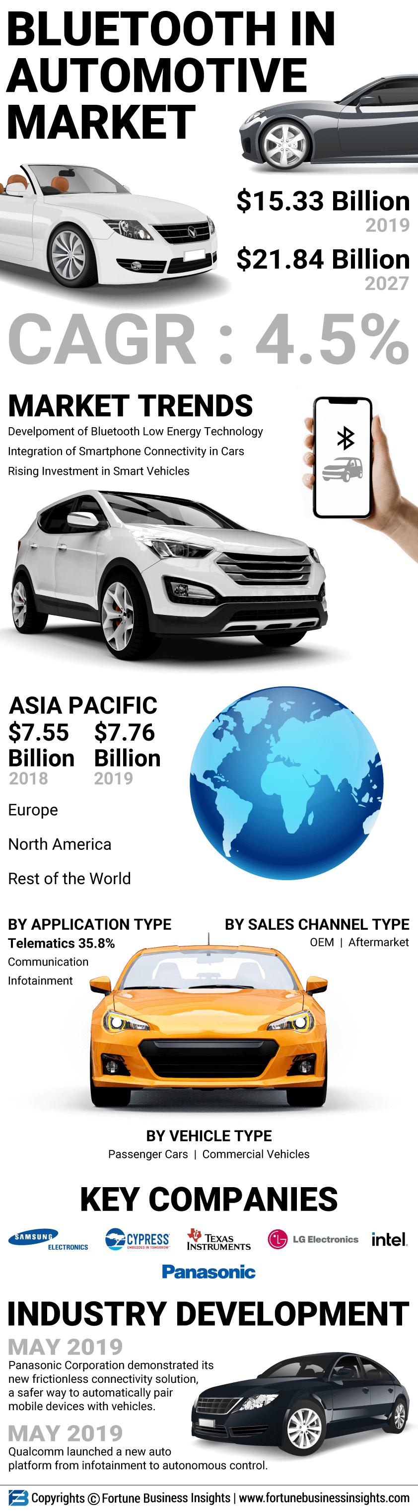 Bluetooth in Automotive Market